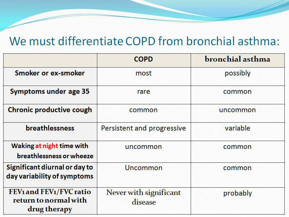 How to differentiate Bronchial Asthma and Chronic obstructive pulmonary disease (COPD)