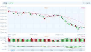 中国株コバンザメ投資 香港ハンセン指数20160128