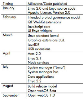 Open WebOs 1.0 disponible en Septiembre