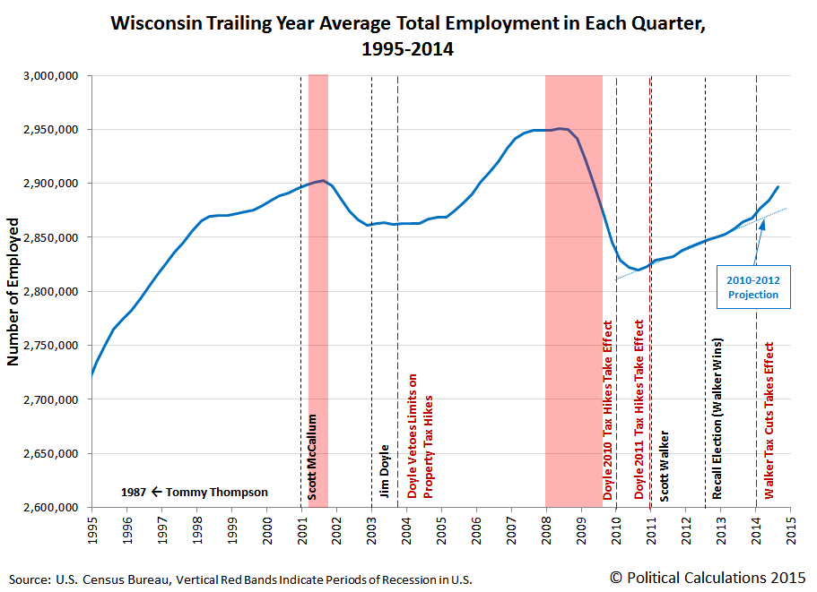 Wisconsin Trailing Year Average Total Employment in Each Quarter, 1995-2014