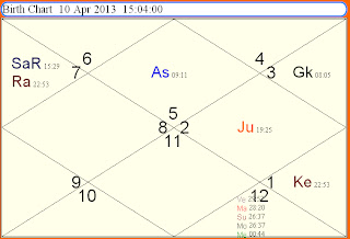 ASTROLOGICAL PREDICTIONS: HINDU NEW YEAR 2013 PREDICTIONS -