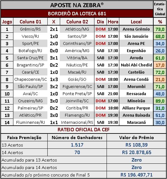 LOTECA 681 - RATEIO OFICIAL