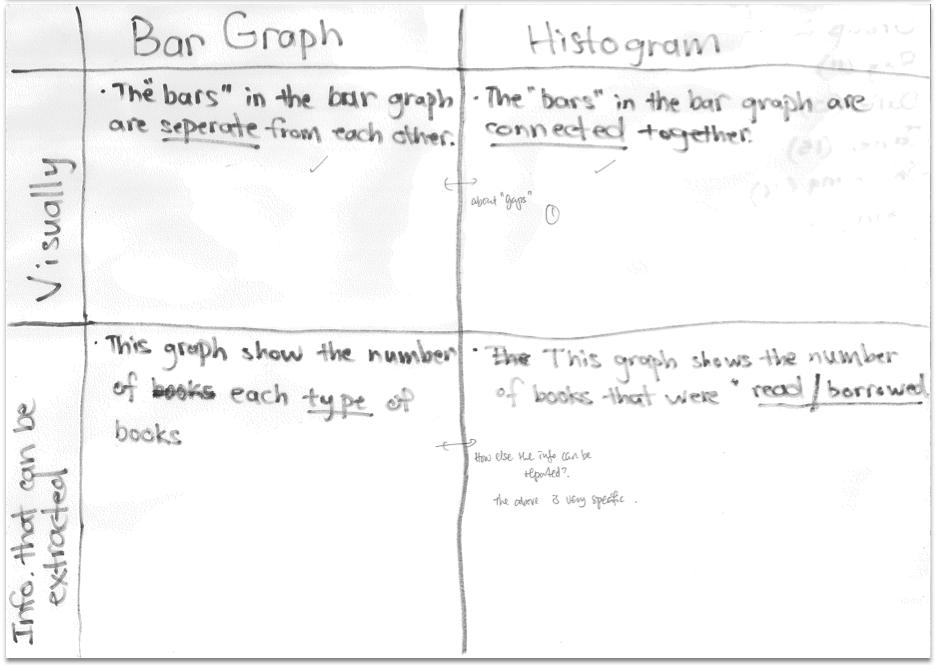 2013 S1-09 Maths Blog: Data Handling: Bar Graph vs Histogram
