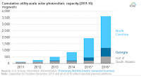 Cumulative utility-scale solar photvoltic capacity (2011-2016) (Credit: EIA) Click to Enlarge.