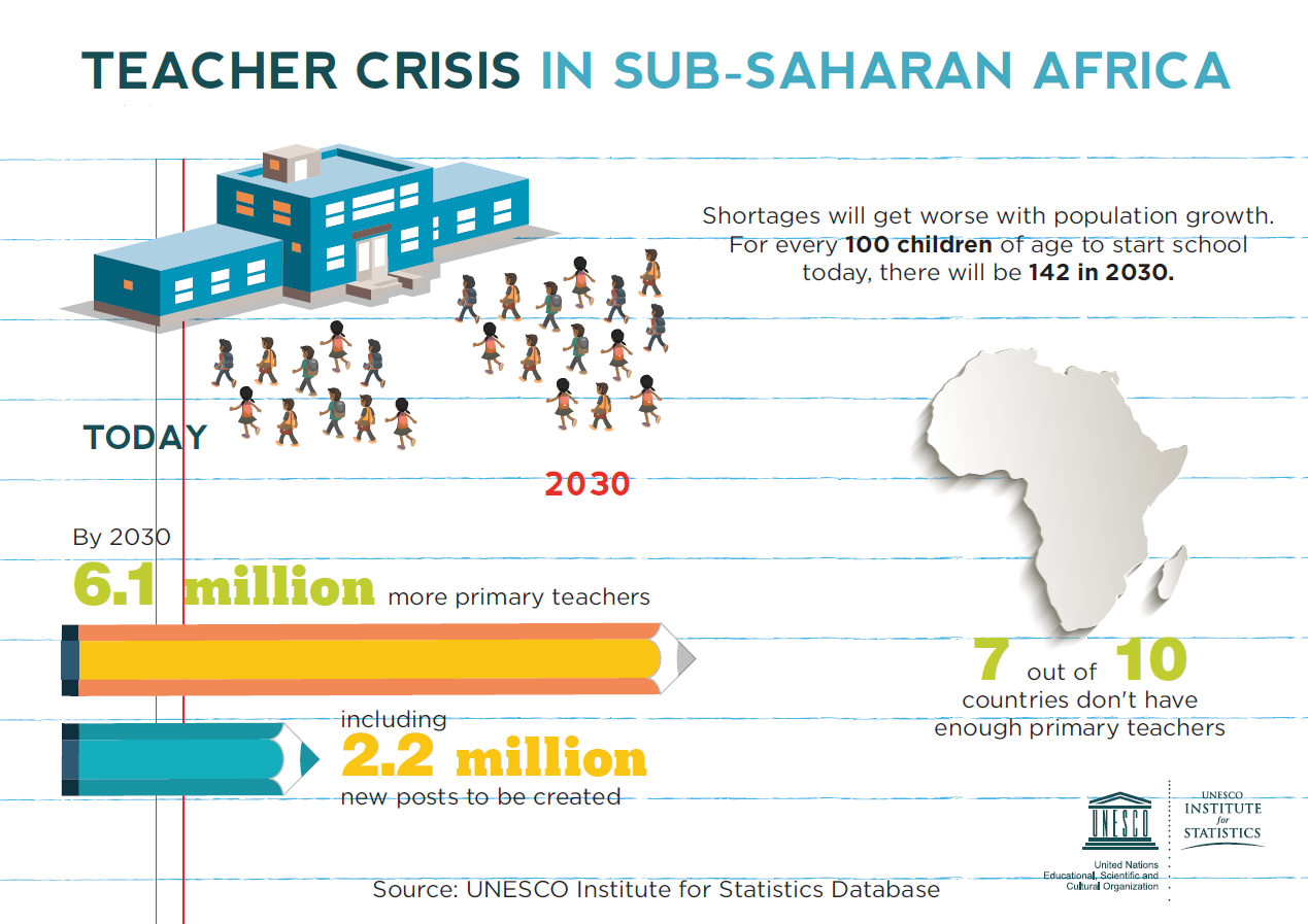 primary education in sub saharan africa Of all regions, sub-saharan africa has the highest rates of education exclusion over one-fifth of children between the ages of about 6 and 11 are out of school, followed by one-third of youth between the ages of about 12 and 14.