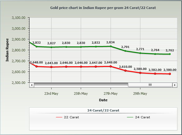 Gold Rate in Chennai Per Gram - May 2014 Chart