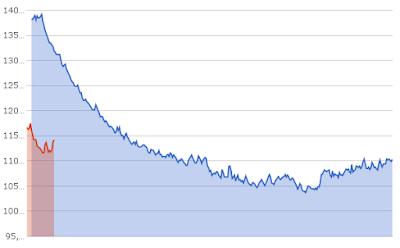 Gewicht während der Diät in 2016 im Vergleich zu 2015