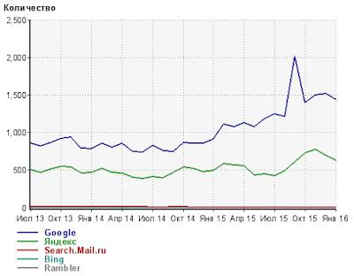 Статистика переходов из поисковых систем на сайт devaka.ru
