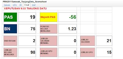 analisis PRN Sarawak , pilihanraya sarawak , PRN Sarawak , Sarawak Election, Terkini