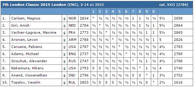 Le classement du tournoi d'échecs de Londres après la ronde 9