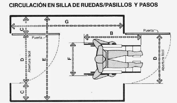 Baño Discapacitados Medidas:Luis Miguel González Diseño de productos