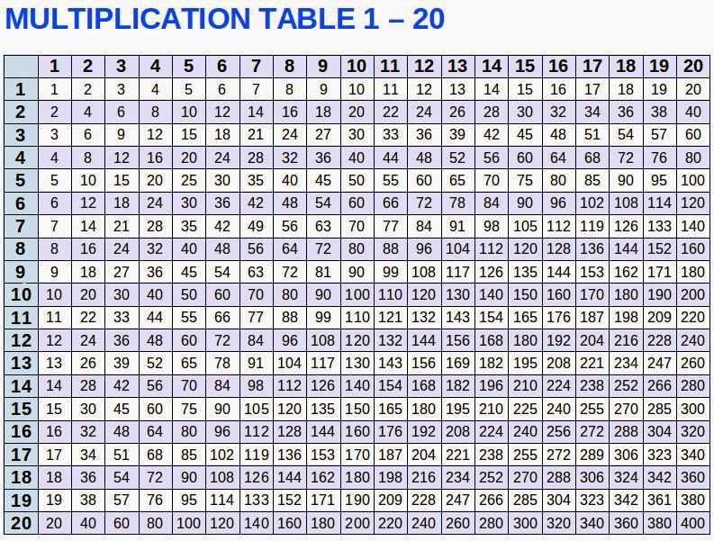 Multiplication Table 1 - 10 - Talk and Chats All About Life