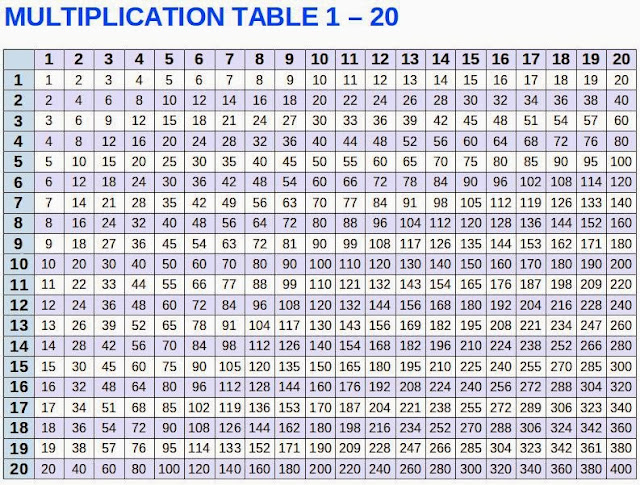 Multiples Chart up to 20 Table Chart up to 20