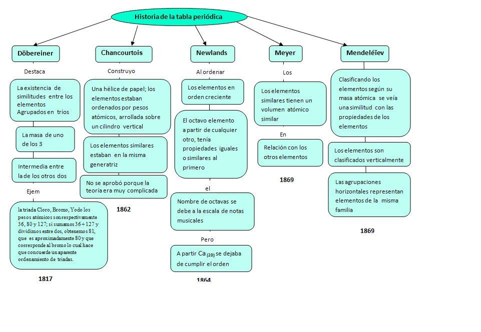 Fsica yo qumica historia de la tabla peridica historia de la tabla peridica urtaz Gallery
