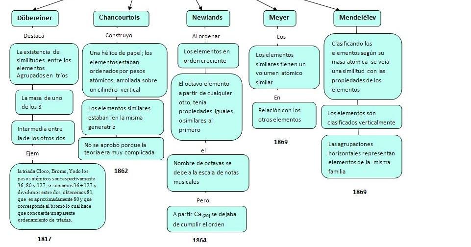 ubicacion de los elementos en la tabla periodica pdf image ubicacion de los elementos en la - Ubicacion De Los Elementos En La Tabla Periodica Pdf