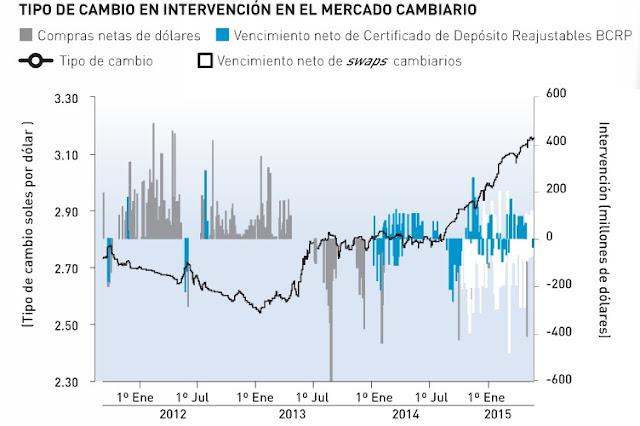 Tipo de cambio en el mercado cambiario