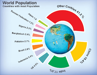 The Populations of the major countries as a percentage of the population of the entire world.