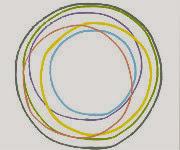 Κύκλοι Ζωής