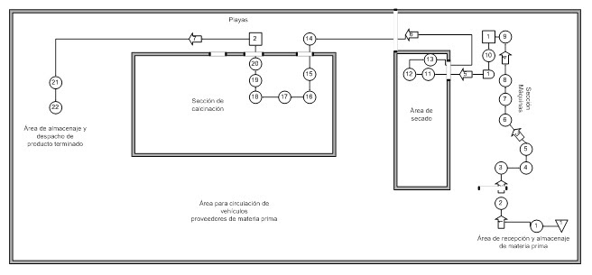 diagrama de recorrido  parte iii