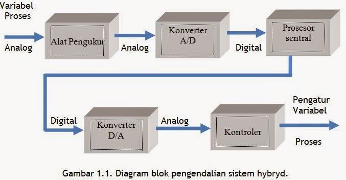 Konsep dasar elektronika digital materi kuliah gambar 11 menunjukkan diagram blok pengendalian sistem hybryd input kuantitas analognya diukur kemudian kuantitas analog diubah menjadi kuantitas ccuart Choice Image