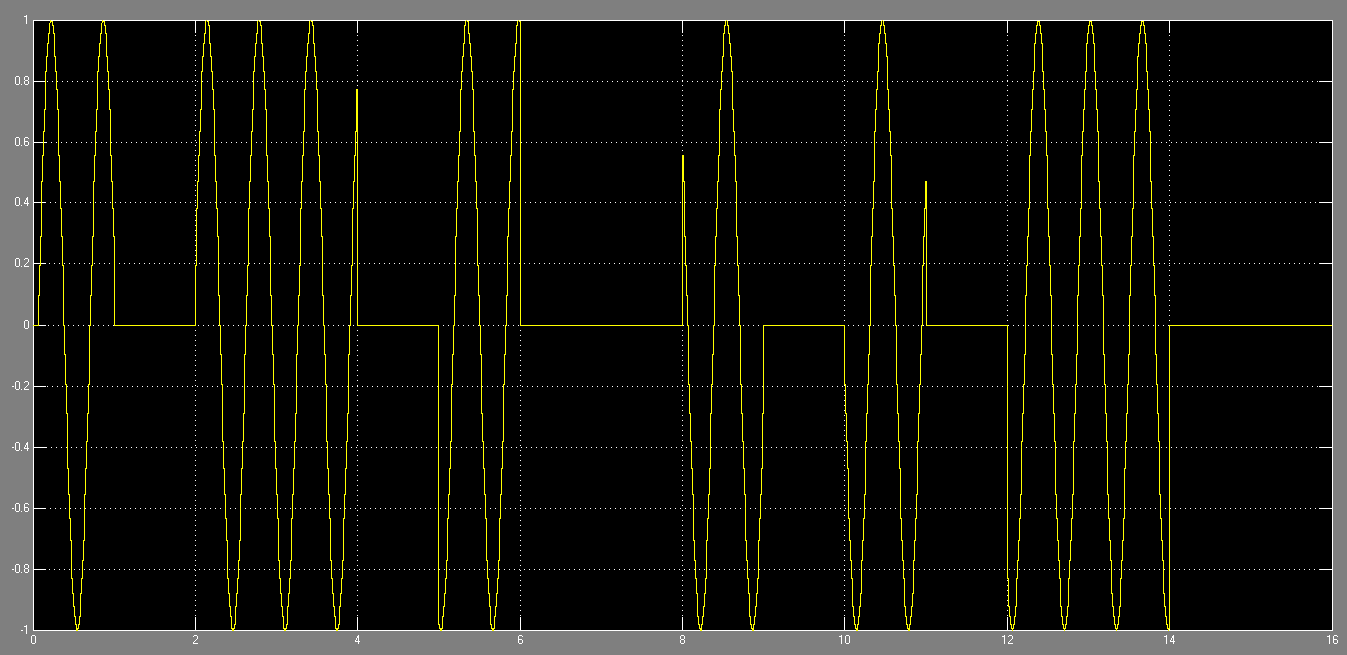 ASK signal waveform from NCO generated carrier