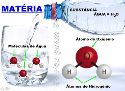 Os átomos formam as moléculas, que formam as substâncias, que se misturam e formam a matéria.