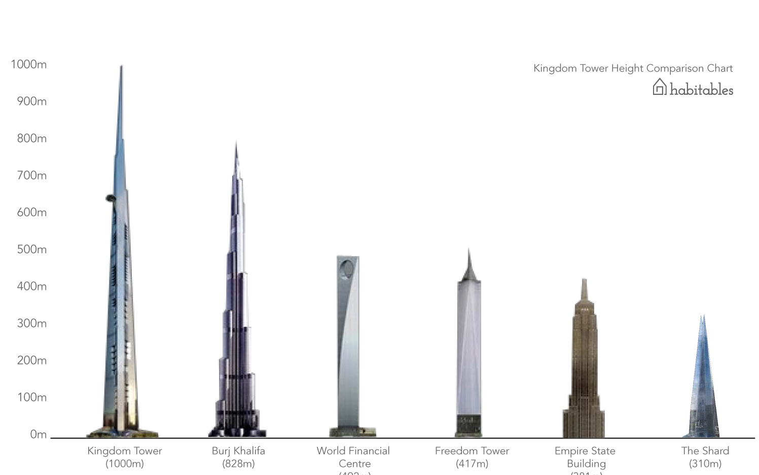 Top 5 Tallest Buildings in The