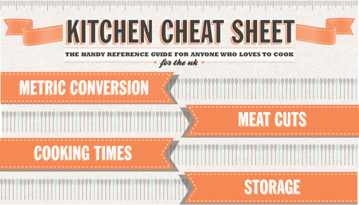 The Kitchen Cheat Sheet - metric conversion, meat cuts, cooking times, and storage