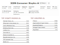 ICON Consumer Staples Fund
