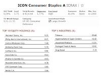 ICON Consumer Staples Fund