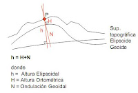 Las alturas en GPS