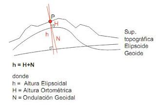 Ondulacion geoide con altura elipsoidal y ortométrica