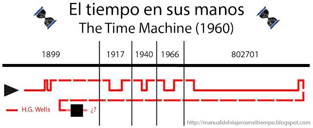 timeline, time travel, viajes en el tiempo, 1960, el tiempo en sus manos, máquina del tiempo