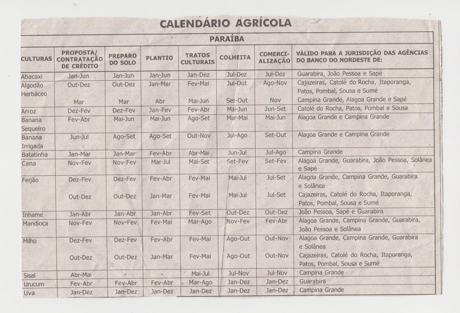 CALENDÁRIO AGRÍCOLA  PARA  OS ESTADOS DO NORDESTE