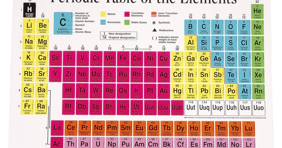 Luis gilber 2015 2024 052715 elemntos de transicin grupos 3 al 12 urtaz Choice Image