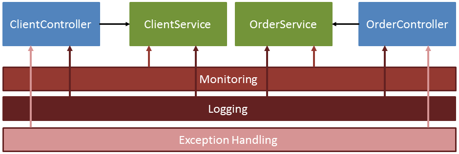 web application layers diagram