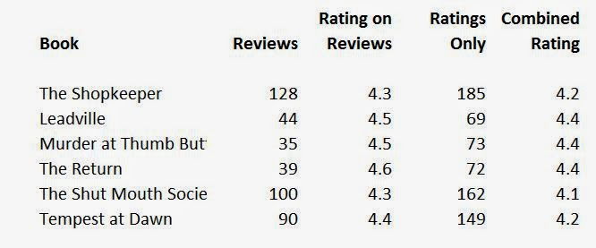 Amazon rankings and ratings