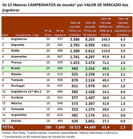 Campeonato Brasileiro é o sexto mais valioso do mundo