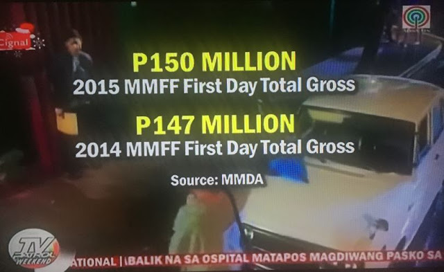MMFF 2015 first day gross higher compared to last year