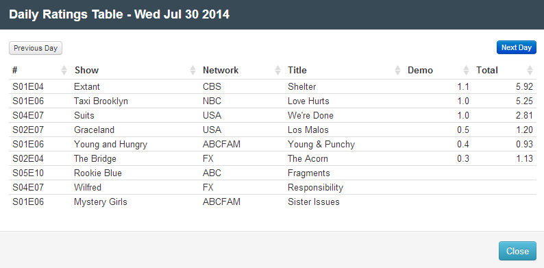 Final Adjusted TV Ratings for Wednesday 30 July 2014