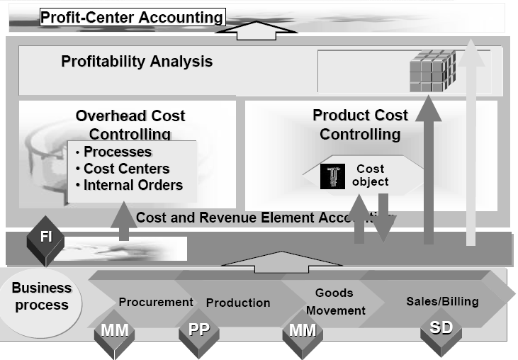 from cost center to profit center From cost center to profit center how investing in commercial operations drives growth for medtech, and three strategies for getting started by andrea traverso and bhargav mantha.
