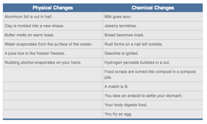 The examples of the chemical changes and the physical changesWhat Are Some Examples Of Physical Properties
