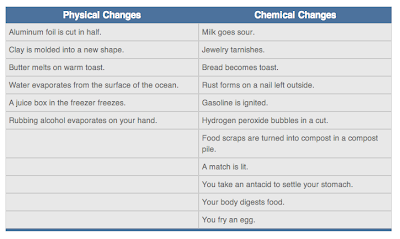 The examples of the chemical changes and the physical changes