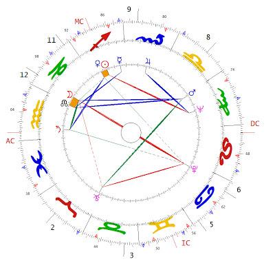 Astrology Chart Judi Dench