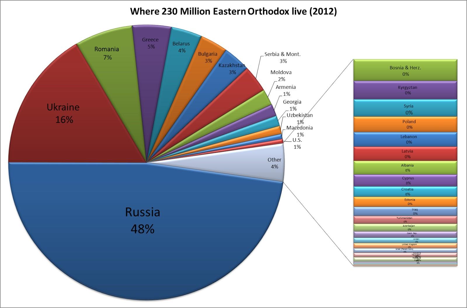 New Christendom Orthodox Demographic Winter - Latest world population by religion