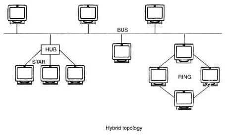 Topology the hybrid topology is a type of topology that is composed of one or more interconnections of two or more networks that are based upon different physical ccuart Image collections