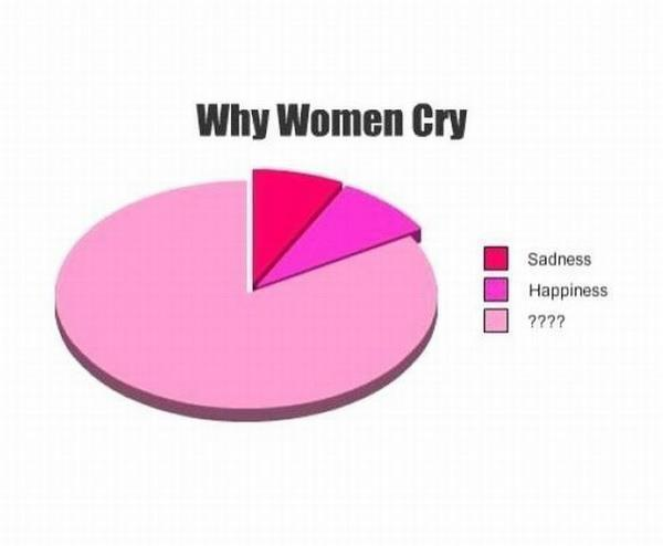 Why this girl always cry - Fun Funny pictures jokes gujarati jokes