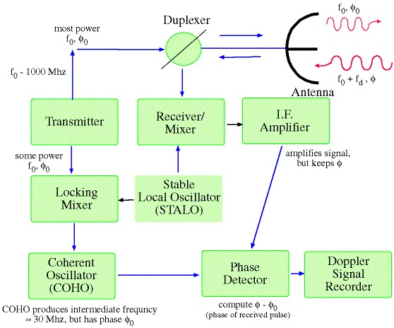 radar transmitter block diagram  zen diagram, block diagram