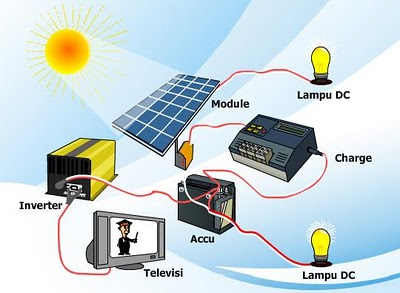 Pemanfaatan Sumber Energi Angin Dan Surya Di Daerah Perbukitan