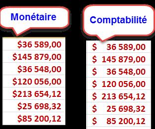 Différence entre Format monétaire et comptabilité